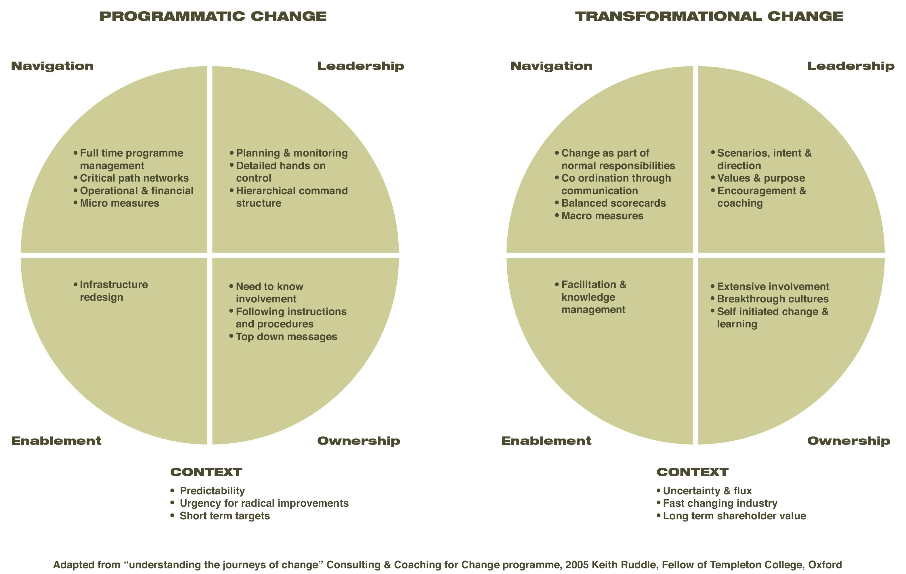 services_changemanagment_image