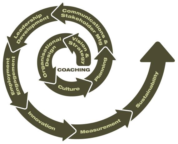 services_coaching_image